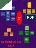 Etíca Mapa mental