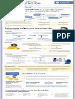 2-Cuándo-Evaluar Infografía MIDE-UC