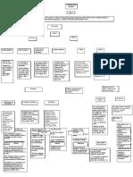 Mapa conceptual (contrato de trabajo)