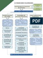 Solucion Evidencia 1 - mapa conceptual SISTEMA FINANCIERO COLOMBIANO.pdf