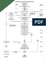 APQP Flow Chart sample 2 Rev a