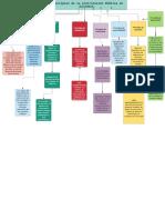 mapa principios de contratacion publica en Colombia