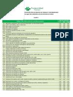 Tarifas y cotizaciones - Cuadro I y II Códigos CNAE y Tipos aplicables