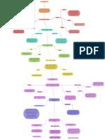 Mapa Conceptual sobre el Lenguaje