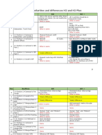 Compare similarities and differences H2 and H2 Plus.pdf