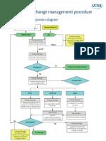 ITIL Example Change Management Procedure