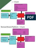 Brand Platforms PDF
