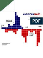 Week #27 - American Wars