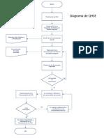 Diagrama de Flujo QHSE