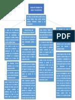 mapa conceptual PUBLICAR Y ESCRIBIR