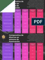 Comparativa en Ahorro de iluminación (1)