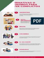 resolucion de conflictos Infografía
