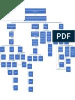 Diagrama plan de texto