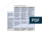 Rúbrica para evaluar propuesta de proyecto de desarrollo de software