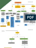 Mapa conceptual  teoria de la personalidad