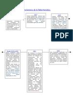 Recta historica de la tabla periodica recta histrica de la tabla peridica urtaz Images