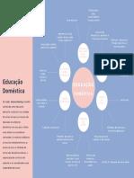 Mapa Mental - Educação Doméstica