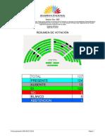 ASAMBLEA VOTACION CENSURA A DANIEL MENDOZA