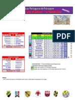 Resultados da 15ª Jornada do Campeonato Nacional da 3ª Divisão em Hóquei em Patins
