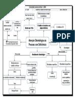mapa mental PCDs