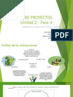 Informe ejecutivo - Interacciones del proyecto sostenible