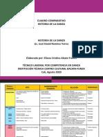 CUADRO COMPARATIVO HISTORIA DE LA DANZA