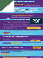 Infográfico de KPIs - Logistica
