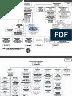 Unified Command organizational chart