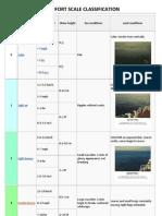 beaufort scale classification