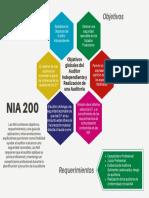 Tarea 4 Esquema NIA 200 - 3132-11-4061 Astrid Cifuentes.pdf