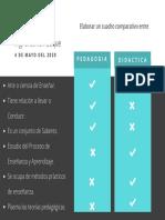 Cuadro Comparativo Pedagogia y Didactiva 4 de Mayo.pdf