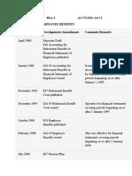 Timeline of IAS 19- Employee benefits