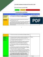 Comparison of Israeli and Turkish Commissions- English- 23 01 11