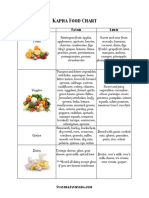 Kapha Dietary Chart