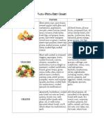 Vata Pitta Diet Chart
