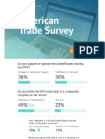 WTO Polling Results Slides