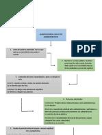 CLASIFICACION DE ACTOS ADMINISTRATIVOS