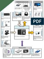 463519638-Support-Shema-Fonctionnel-d-Un-Ordinateur.pdf