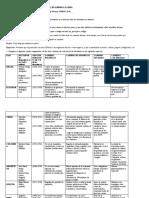 ACTIVIDAD CUADRO COMPARATIVO DE LAS DICTADURAS EN AMÉRICA LATINA.docx