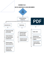 DIAGRAMA DE FLUJO CONTAMINACION AMBIENTAL