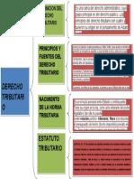 CUADRO SINOPTICO- LEGISLACION TRIBUTARIA