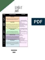 Metodología SMART