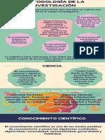Infografia - Metodologia de la Investigacion