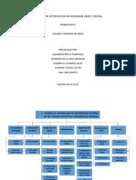 EDT EVALUACION DE PROYECTOS 2020-2