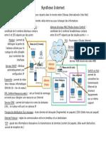Synthèse Internet.pdf