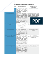 Tabla de grupos de negociación en la Convención Marco de Naciones Unidas sobre el Cambio Climático (en inglés UNFCCC -