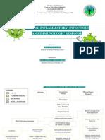 INFLAMMATORY RESPONSE PATHOPHYSIOLOGY.pdf