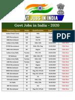 Govt Jobs in India (1)