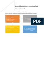 Significance of procedures and documentation in International Trade