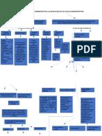 ELEMENTOS DEL ACTO ADMINISTRATIVO y CLASIFICACION DE LOS ACTOS ADMINISTRATIVOS